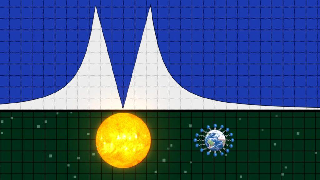 Sun's gravity chart