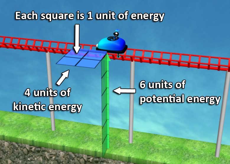 Visualization of units of energy: potential and kinetic