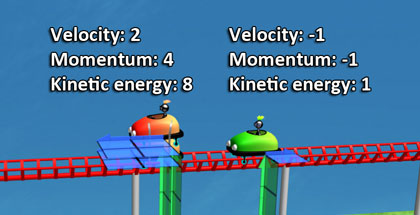Green cart: velocity -1 units, momentum -1 units, kinetic energy 1 unit, double red cart: velocity 2 units, momentum 4 units, kinetic energy 8 units