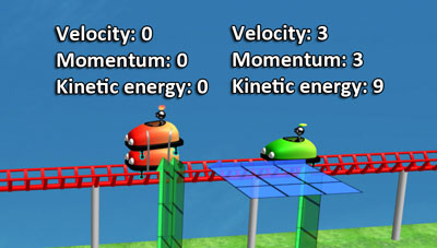 Green cart: velocity 3 units, momentum 3 units, kinetic energy 9 units, double red cart: zero velocity, momentum and kinetic energy